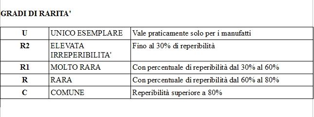 I Gradi di Conservazione e di Rarità dei santini: ecco i criteri corretti per valutarli.